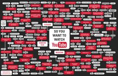 So you want to watch YouTube.