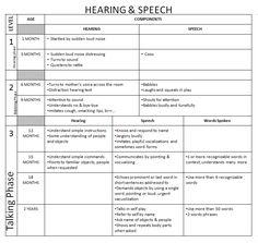 Speech development milestones chart california writing service speech development milestones chart altavistaventures