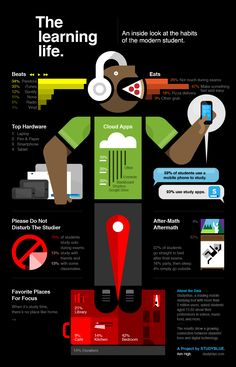 An inside look at the habits of the modern student. [Infographic]