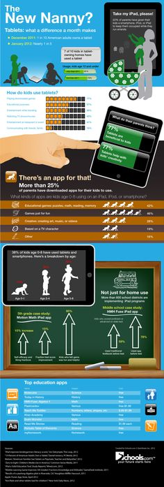 Are #tablets the new Nanny? #infographic via @mashable