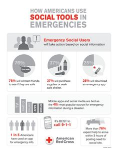 Check out this infographic from the Red Cross on how Americans use social tools in emergencies.