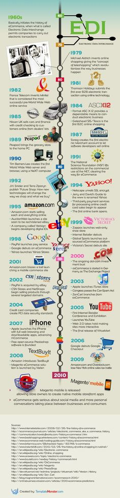 History of eCommerce (1960-2010)