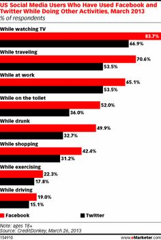 Social Media and Multitasking Go Hand in Hand - eMarketer