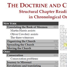Structural chapter reading chart: The Doctrine and Covenants