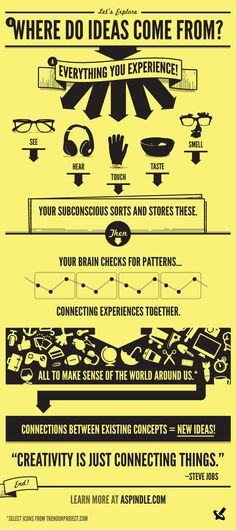 Where do ideas come from?     #innovation #creative