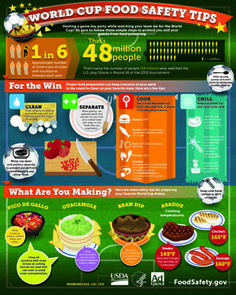 World Cup Food Safety Infographic
