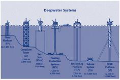Deepwater rig systems for Ocean Energy