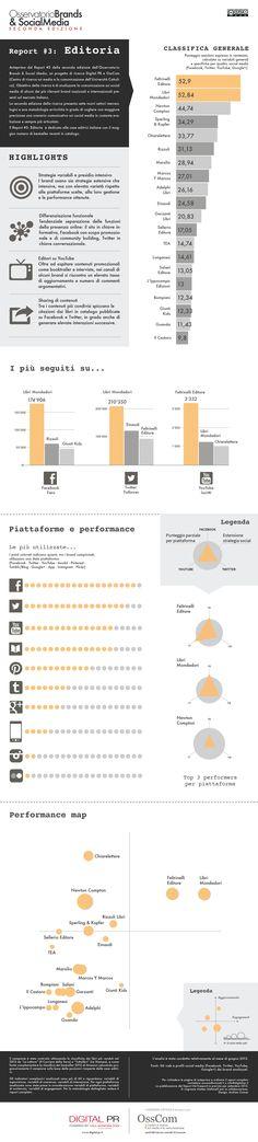 Editoria e Social Media: a che punto siamo? | Transmediadays