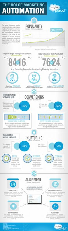Salesforce: infographic 1 - automation, scares me.