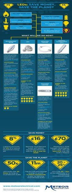 LED Lighting [Infographic] #EcoFriendly