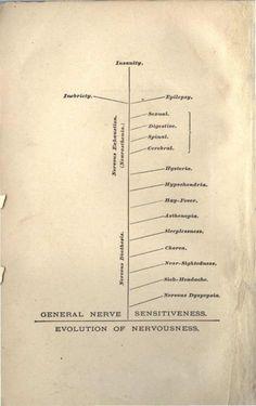 George Beard's chart of American Nervousness, 1881