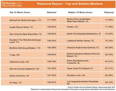 Local #Housing Markets Are Starting to Stabilize throughout the United States! #housingmarket #realestate