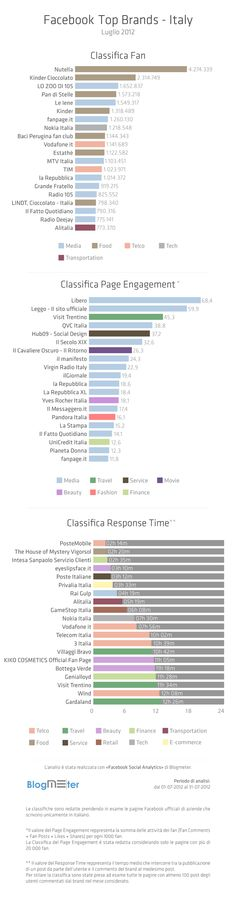 Top Brands in Italy on Facebook