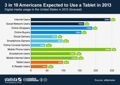 3 in 10 Americans Expected to Use a Tablet in 2013