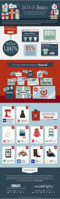 Decoding Pinterest Data for the 2012 Holiday Seasons