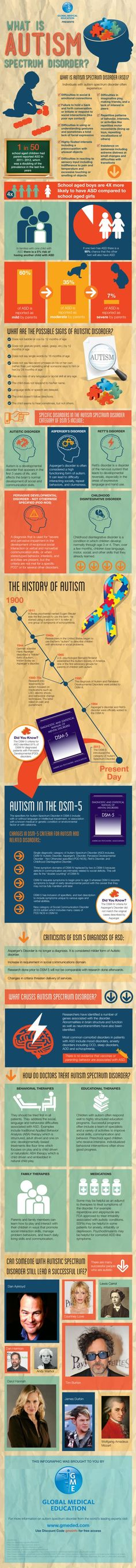 """Autism and the newly coined """"Autism Spectrum Disorder"""" explained via the DSM. #infographic."""