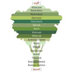 The harder the wood, the less prone it is to dents and gouges. Here's how various species stack up.   thisoldhouse.com