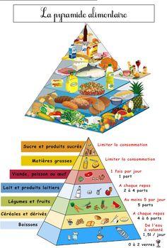 La pyramide alimentaire CE1