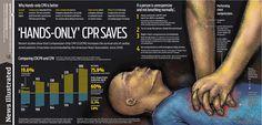 CPR information