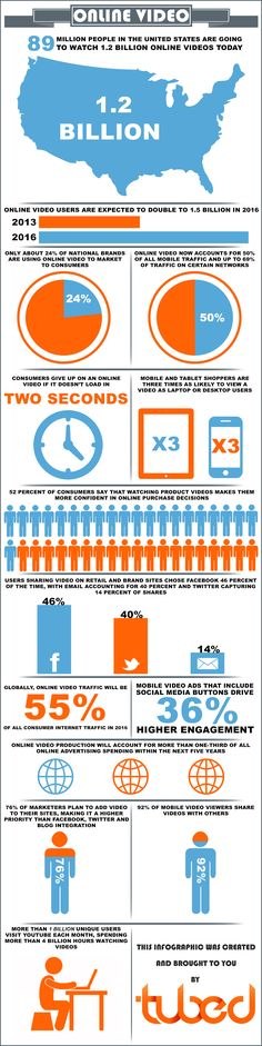 Online Video Facts 2013  #Infographic #OnlineVideo