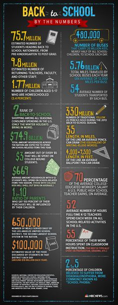 Useful infographic: Back to School by the Numbers.