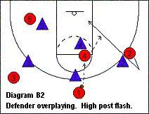 #Basketball Motion Offense - Coach's Clipboard