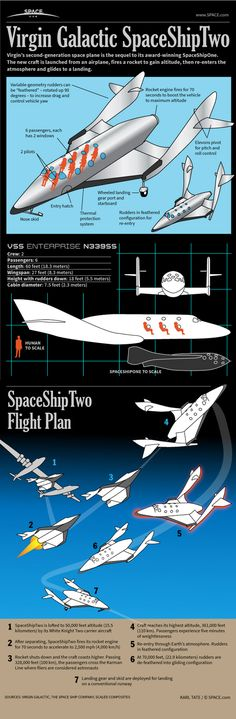 How Virgin Galactic's SpaceShipTwo Passenger Space Plane Works #Infographic