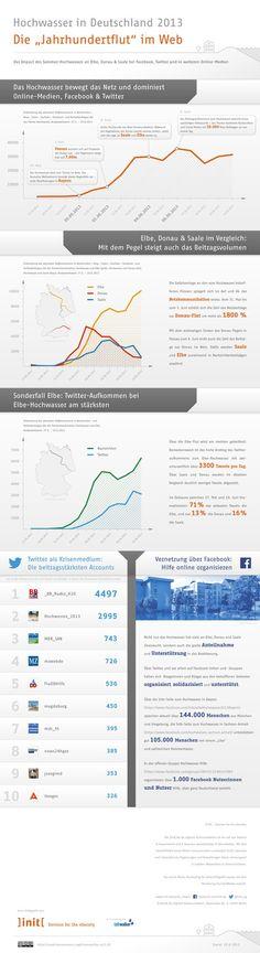 #Infografik zum #Hochwasser an Elbe, Donau und Saale und dessen Social Web Impact ...