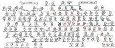 The Simpsons Family Tree los simpson, family trees, the simpsons, famili tree, families, famili histori, simpson famili