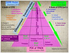 TOUCH this image: SAMR & TPAK model interpreted by Keri Stoyle through ETPD by Keri Stoyle