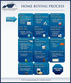 #HomeBuying Process #Infographic