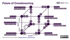 The Future of Crowdsourcing: from Creation to Curation - The center of gravity in crowdsourcing is shifting (i) in terms of input: from creation to curation, (ii) in terms of output: from search to synthesis, and (iii) in terms of focus: from content to things. By Gaurav Mishra - http://gauravonomics.com