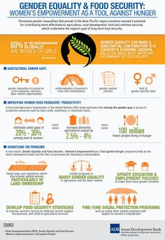 #GenderEquality & #FoodSecurity: How empowering women can be used as a tool against hunger! INFOGRAPHIC via @ADB_HQ Asian Development Bank