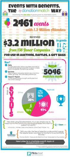 DonationMatch helps schools and nonprofits get donated goods for fundraising event auctions, raffles, and gift bags.