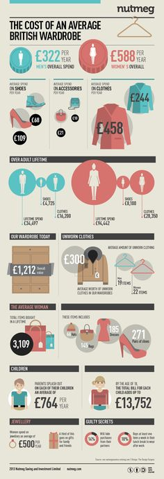 The Cost of an Average British Wardrobe