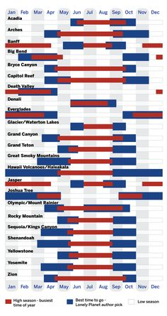 National Parks - When To Go Chart