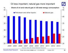 Share of oil and nat