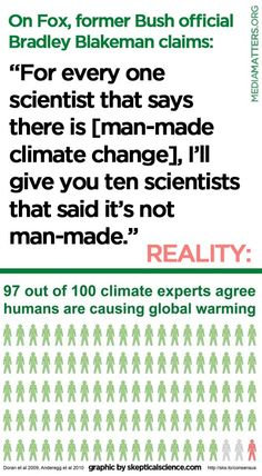 97% of climate experts agree that global warming is caused by human activity -- but you won't hear that on Fox News.