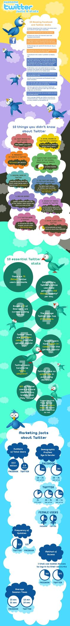 Awesome Twitter & Facebook Facts & Stats