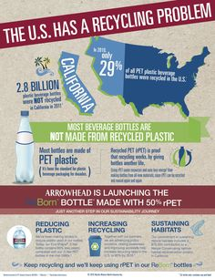 arrowhead-recycling-infographic  #reduce #reuse #recycle #upcycle