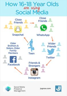 How Are Older Teenagers (16-18 Year Olds) Using Social Media Today?
