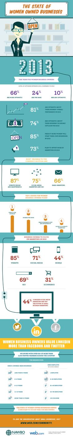 2013 state of women owned businesses infographic