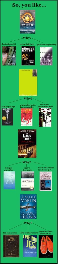Book recommendations for you if you like Divergent, I like how it broke it down into the different areas of the book.