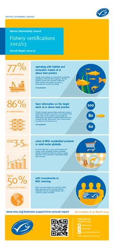 What an impact MSC certified fisheries can make! #infographic #MSC #sustainable #marinebiology #environmentalscience #oceans #fisheries