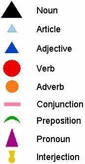Montessori grammar symbols chart