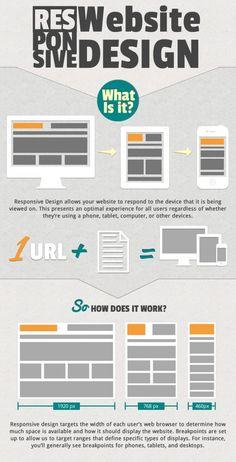 responsive website design #infographic