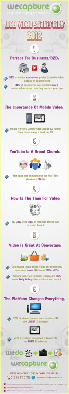 #Web #Video #Statistics 2012. Why #Youtube is perfect for business