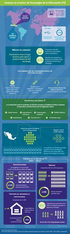 Avances de las Tecnologías de la Información en México #infografia #infographic