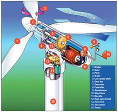 Wind Turbine diagram for clean energy.