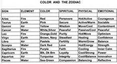 Zodiac Signs On Pinterest Tattoos Scorpio Tattoos And
